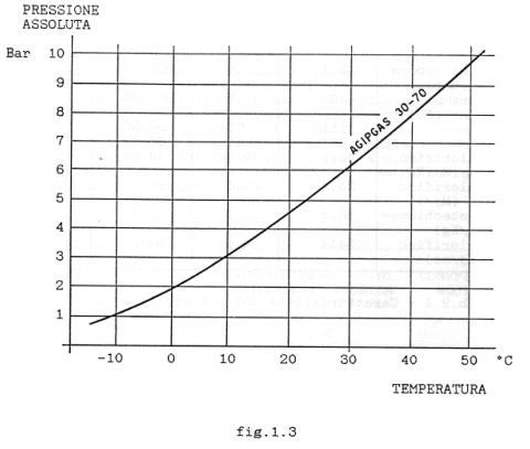 Fig. 1.3